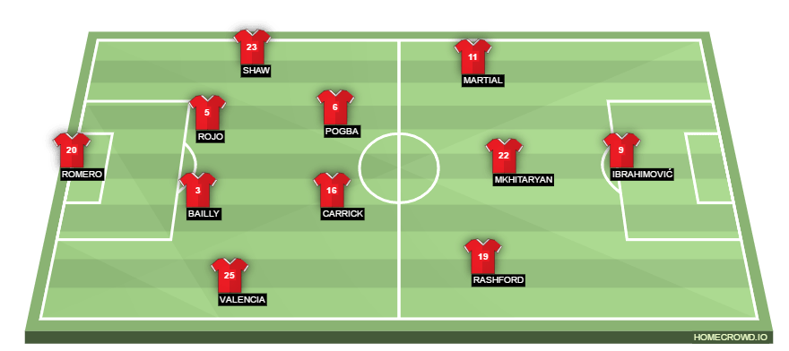 Manchester United possible Line ups