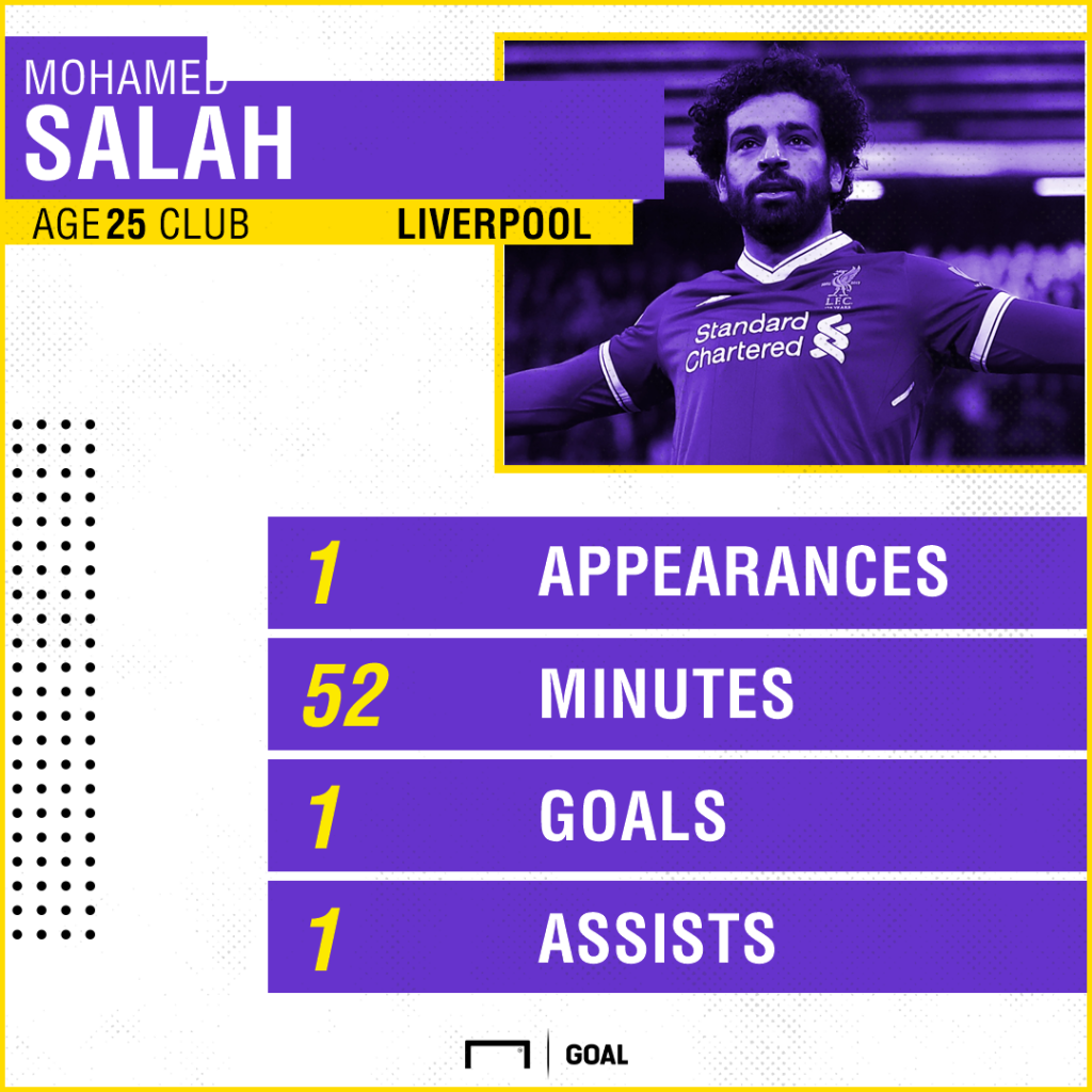 Liverpool's Salah shortlisted for Champions League player of the week award
